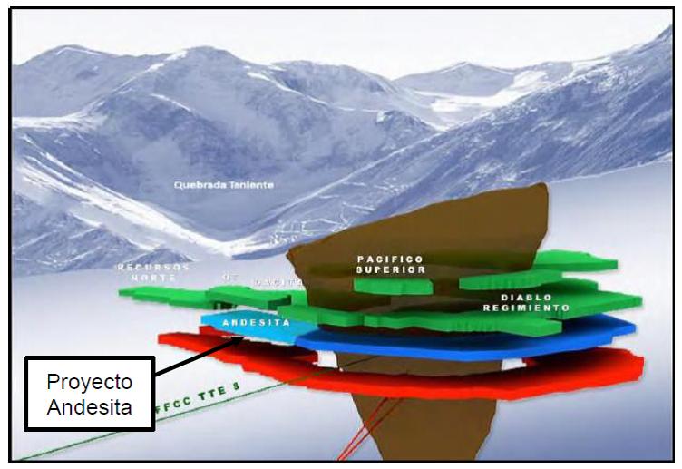Proyecto Andesita. Nivel Hundimiento y Nivel de Producción. Grupo de Obras 1